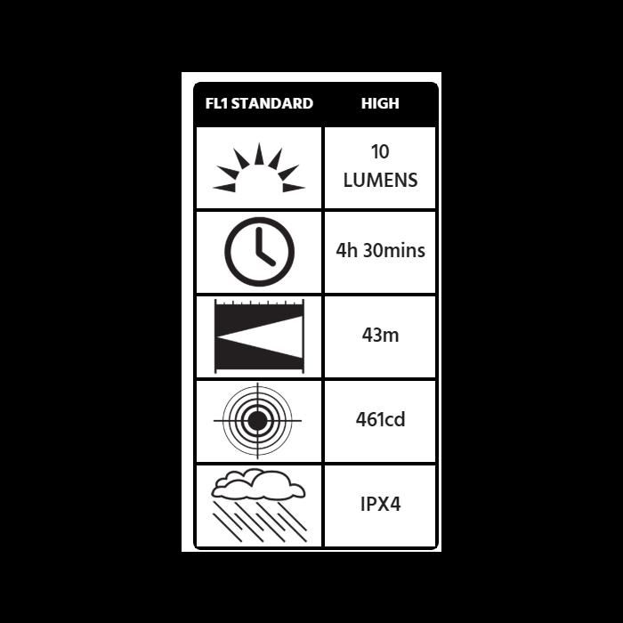 Peli 2340 MityLite™ Flashlight