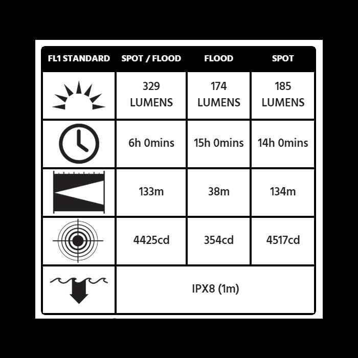 Peli 3415MZ0 Vinkellygte - ATEX Zone 0