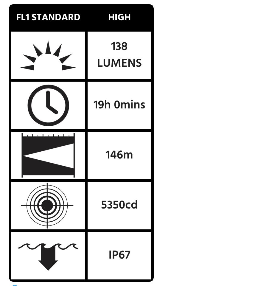 3315Z0 Flashlight