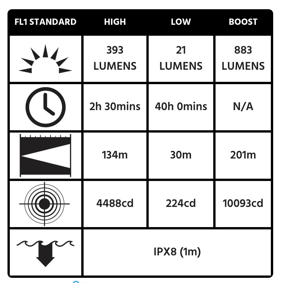 5050R Flashlight