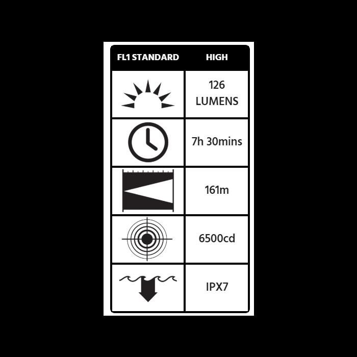 Peli 2410 StealthLite™ Flashlight