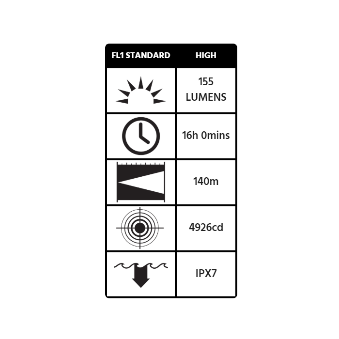 Peli 3325Z0 Flashlight - ATEX Zone 0