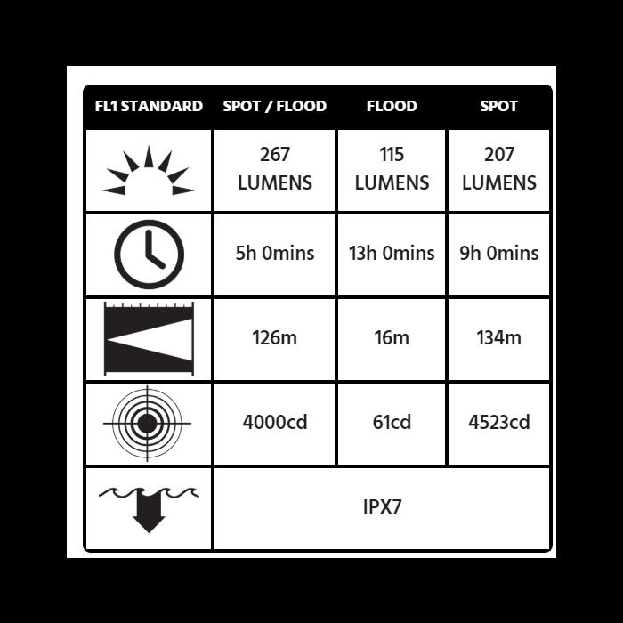 Peli 3345Z0 Right Angle Light - ATEX Zone 0